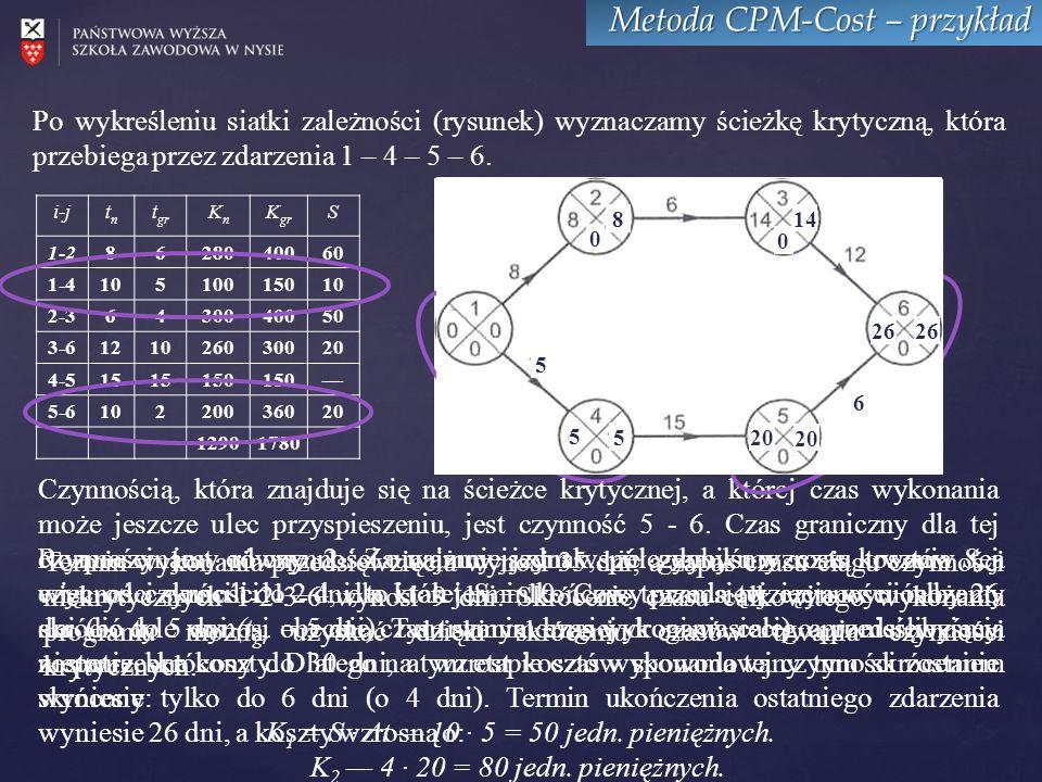 Metoda CPM-Cost – przykład Po wykreśleniu siatki zależności (rysunek) wyznaczamy ścieżkę krytyczną, która przebiega przez zdarzenia 1 – 4 – 5 – 6.