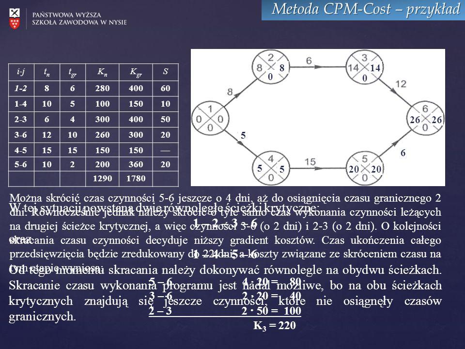 Metoda CPM-Cost – przykład i-jtntn t gr KnKn K gr S 1-28628040060 1-410510015010 2-36430040050 3-6121026030020 4-515 150 — 5-610220036020 12901780 5 5 520 26 14 8 0 0 6 W tej sytuacji powstaną dwie równoległe ścieżki krytyczne: 1 – 2 – 3 – 6 oraz 1 – 4 – 5 – 6 Od tego momentu skracania należy dokonywać równolegle na obydwu ścieżkach.