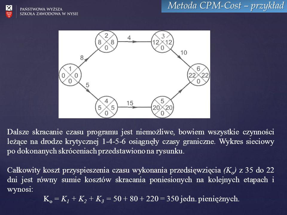 Metoda CPM-Cost – przykład 3 Dalsze skracanie czasu programu jest niemożliwe, bowiem wszystkie czynności leżące na drodze krytycznej 1-4-5-6 osiągnęły czasy graniczne.