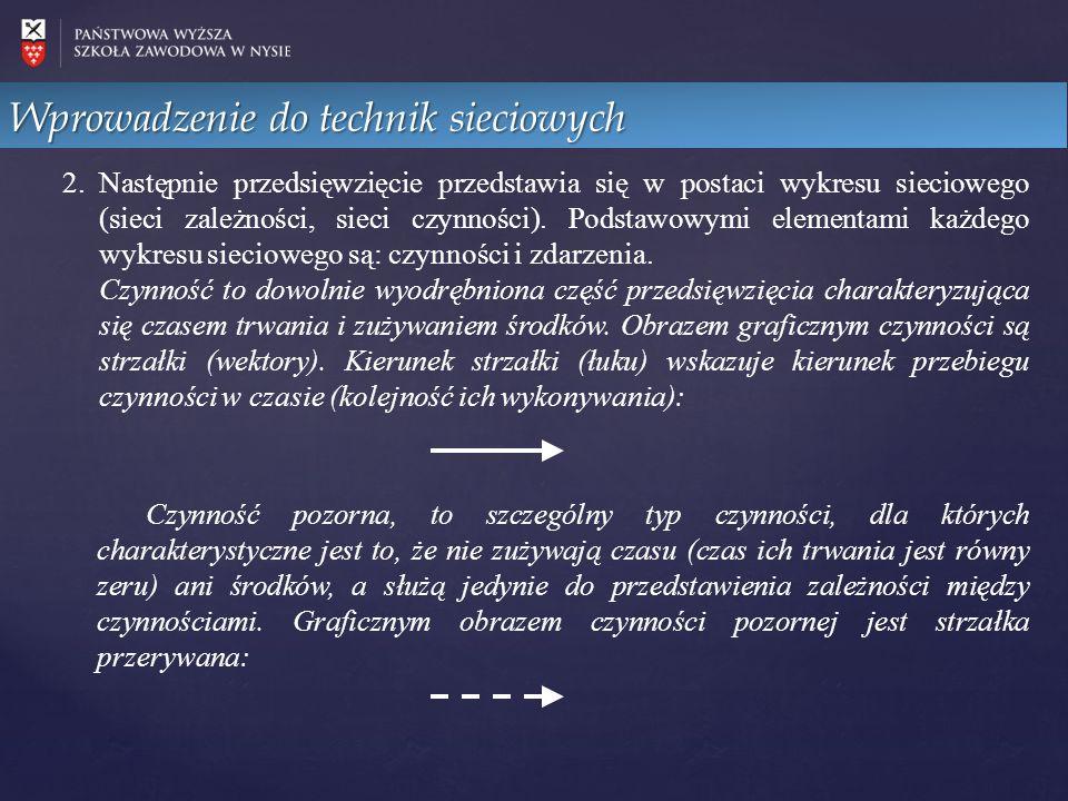 2.Następnie przedsięwzięcie przedstawia się w postaci wykresu sieciowego (sieci zależności, sieci czynności).