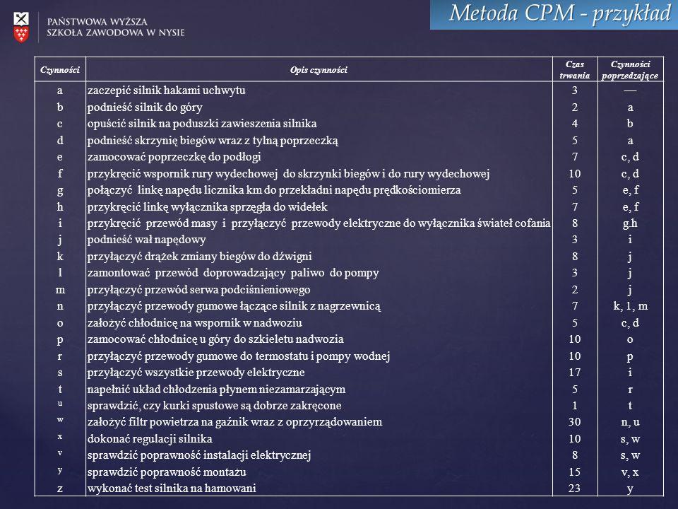 Metoda CPM - przykład Dla każdego zdarzenia w sieci wyznacza się: najwcześniejszy możliwy moment zaistnienia zdarzenia (t), najpóźniejszy dopuszczalny moment zaistnienia zdarzenia (T), zapas czasu (L).