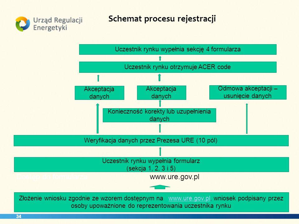 34 Schemat procesu rejestracji Akceptacja danych Uczestnik rynku wypełnia formularz (sekcja 1, 2, 3 i 5) Konieczność korekty lub uzupełnienia danych Weryfikacja danych przez Prezesa URE (10 pól) Odmowa akceptacji – usunięcie danych Akceptacja danych Uczestnik rynku otrzymuje ACER code Uczestnik rynku wypełnia sekcję 4 formularza Dostęp do formularzawww.ure.gov.pl Złożenie wniosku zgodnie ze wzorem dostępnym na www.ure.gov.pl, wniosek podpisany przez osoby upoważnione do reprezentowania uczestnika rynkuwww.ure.gov.pl