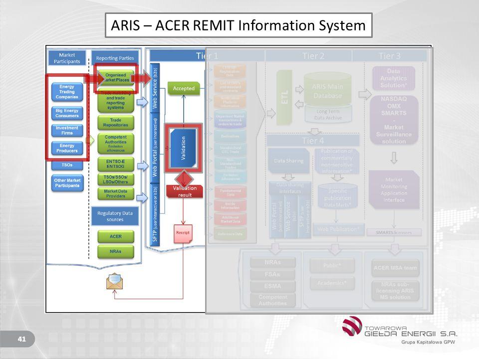 41 ARIS – ACER REMIT Information System