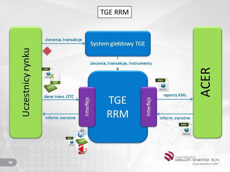 TGE RRM TGE RRM Interfejs System giełdowy TGE Uczestnicy rynku ACER dane trans.