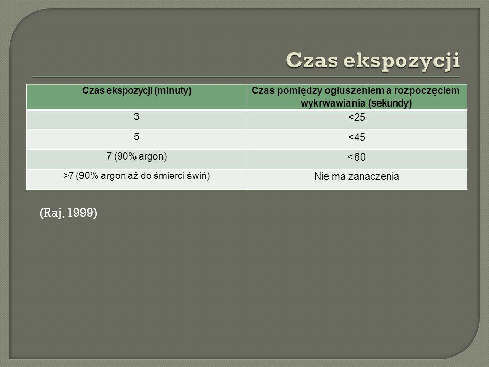 Czas ekspozycji (minuty) Czas pomiędzy ogłuszeniem a rozpoczęciem wykrwawiania (sekundy) 3 <25 5 <45 7 (90% argon) <60 >7 (90% argon aż do śmierci świń) Nie ma zanaczenia (Raj, 1999)