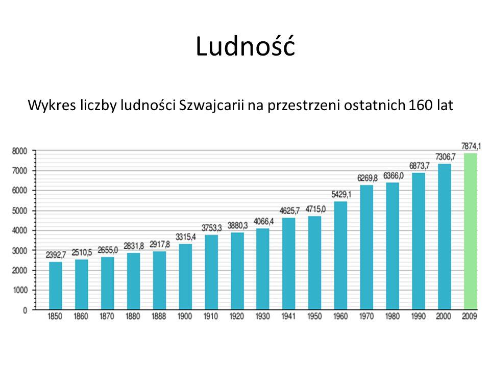 Ludność Wykres liczby ludności Szwajcarii na przestrzeni ostatnich 160 lat