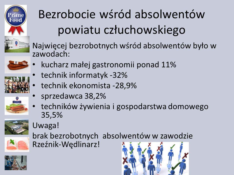 Bezrobocie wśród absolwentów powiatu człuchowskiego Najwięcej bezrobotnych wśród absolwentów było w zawodach: kucharz małej gastronomii ponad 11% tech