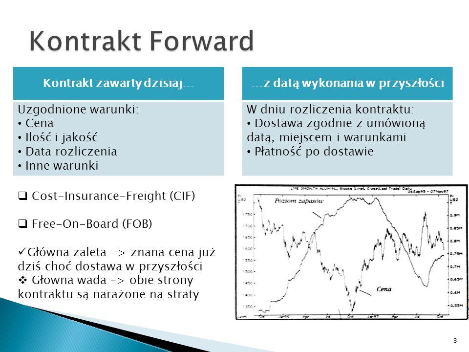 Kontrakt zawarty dzisiaj… Uzgodnione warunki: Cena Ilość i jakość Data rozliczenia Inne warunki …z datą wykonania w przyszłości W dniu rozliczenia kon
