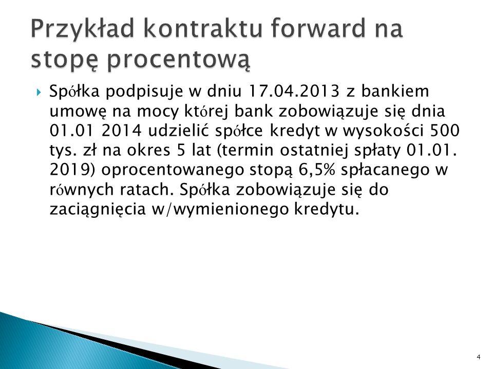  Sp ó łka podpisuje w dniu 17.04.2013 z bankiem umowę na mocy kt ó rej bank zobowiązuje się dnia 01.01 2014 udzielić sp ó łce kredyt w wysokości 500