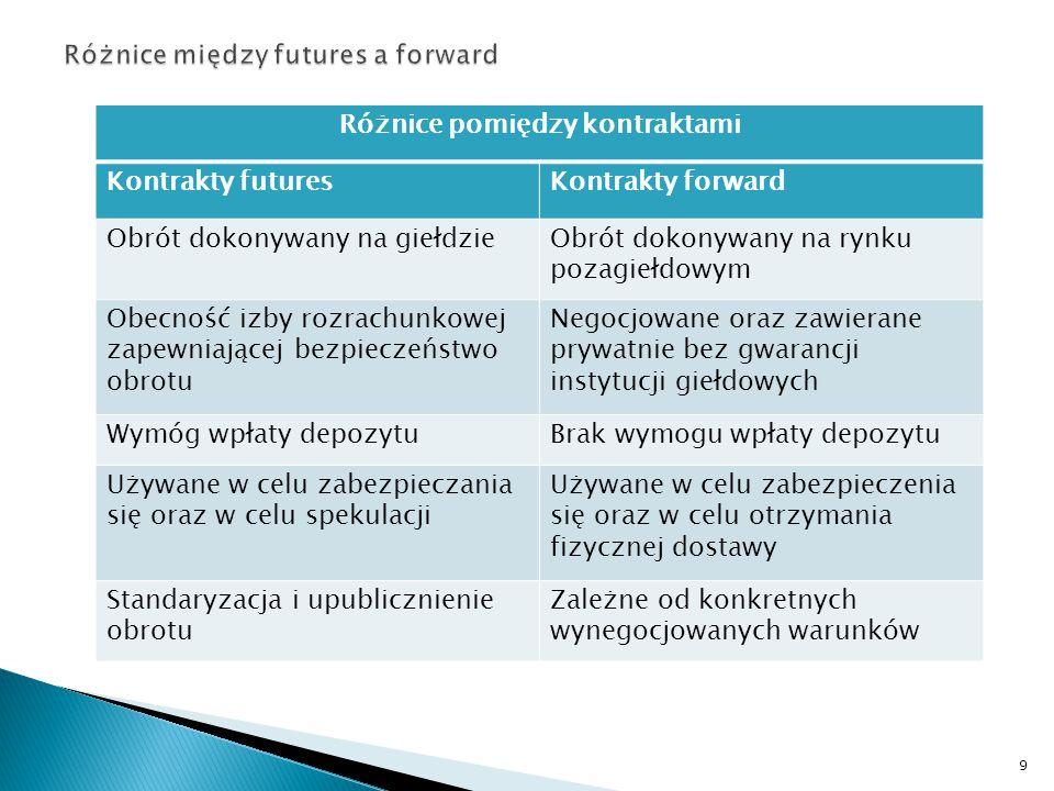 Różnice pomiędzy kontraktami Kontrakty futuresKontrakty forward Obrót dokonywany na giełdzieObrót dokonywany na rynku pozagiełdowym Obecność izby rozr