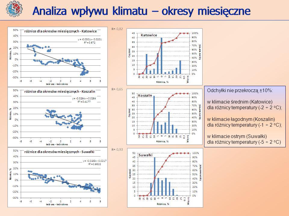Analiza wpływu klimatu – okresy miesięczne Odchyłki nie przekroczą ±10%: w klimacie średnim (Katowice) dla różnicy temperatury (-2 ÷ 2 o C); w klimacie łagodnym (Koszalin) dla różnicy temperatury (-1 ÷ 2 o C); w klimacie ostrym (Suwałki) dla różnicy temperatury (-5 ÷ 2 o C)