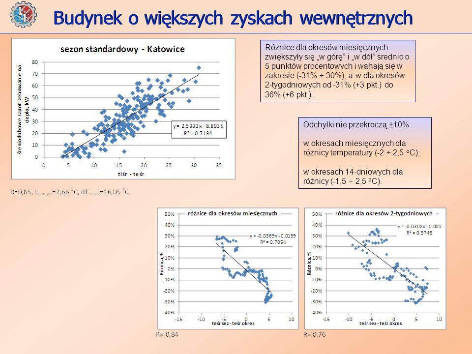 Budynek o większych zyskach wewnętrznych Odchyłki nie przekroczą ±10%: w okresach miesięcznych dla różnicy temperatury (-2 ÷ 2,5 o C); w okresach 14-dniowych dla różnicy (-1,5 ÷ 2,5 o C).