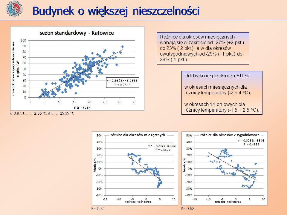 Budynek o większej nieszczelności Odchyłki nie przekroczą ±10%: w okresach miesięcznych dla różnicy temperatury (-2 ÷ 4 o C); w okresach 14-dniowych dla różnicy temperatury (-1,5 ÷ 2,5 o C).