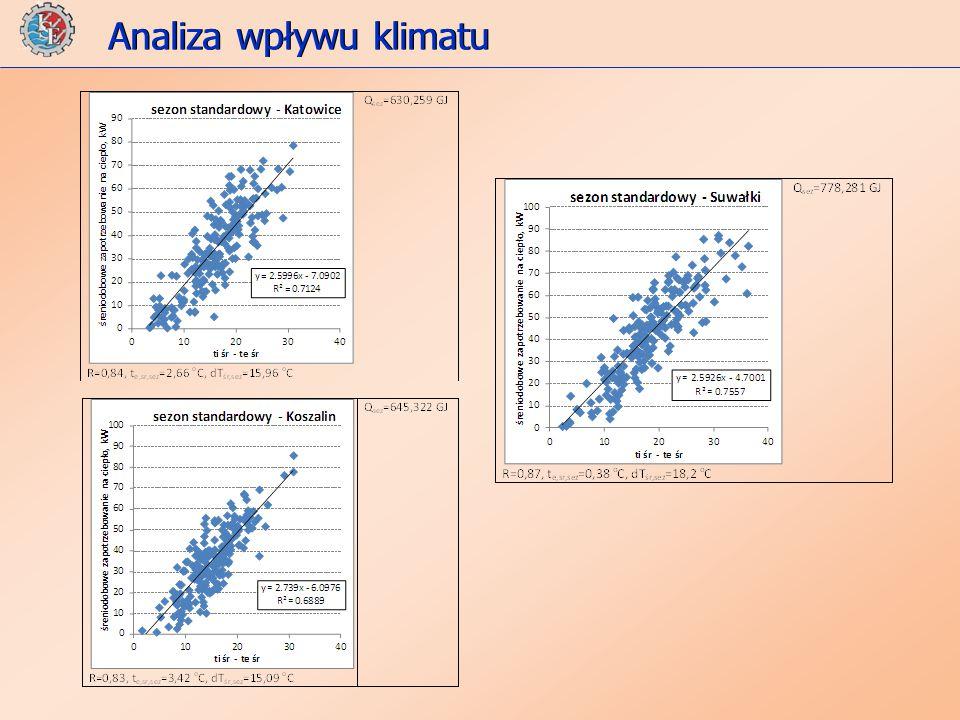 Analiza wpływu klimatu