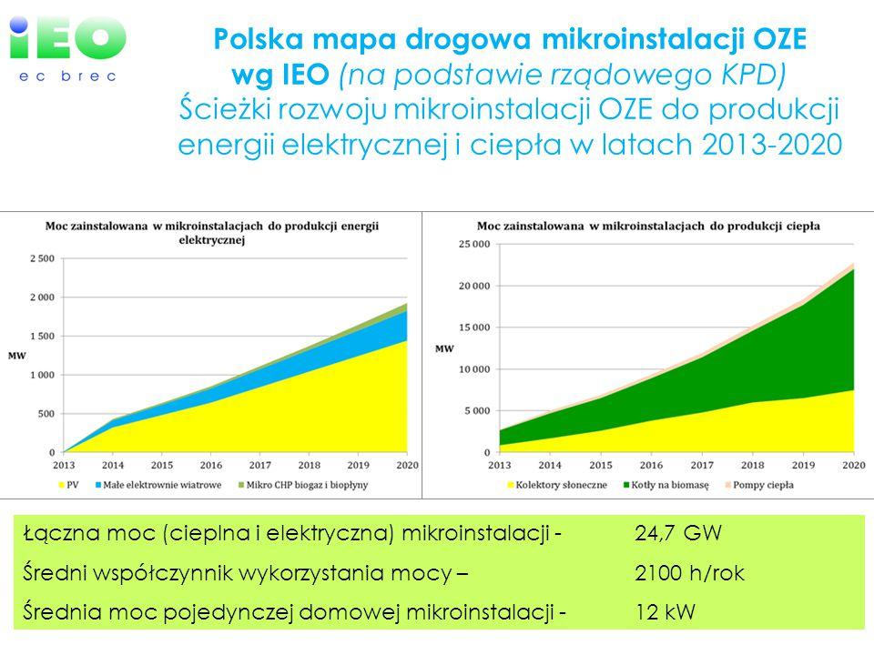 Polska mapa drogowa mikroinstalacji OZE wg IEO (na podstawie rządowego KPD) Ścieżki rozwoju mikroinstalacji OZE do produkcji energii elektrycznej i ciepła w latach 2013-2020 Łączna moc (cieplna i elektryczna) mikroinstalacji - 24,7 GW Średni współczynnik wykorzystania mocy – 2100 h/rok Średnia moc pojedynczej domowej mikroinstalacji -12 kW