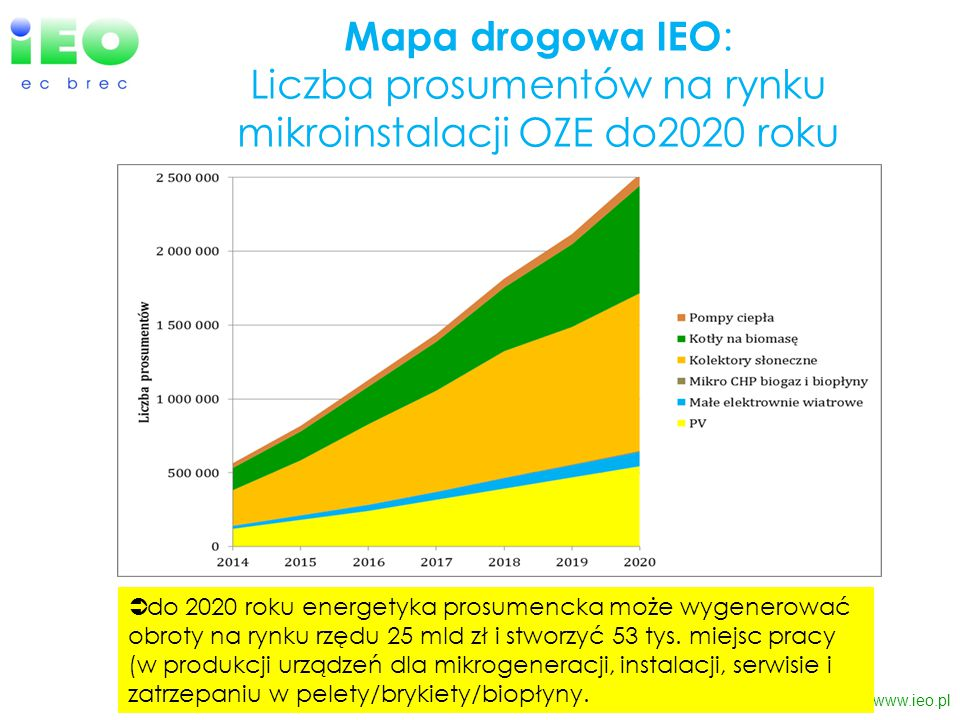 Mapa drogowa IEO : Liczba prosumentów na rynku mikroinstalacji OZE do2020 roku www.ieo.pl  do 2020 roku energetyka prosumencka może wygenerować obrot