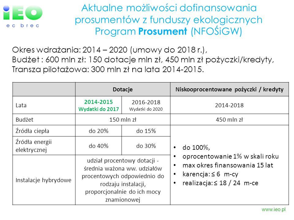 www.ieo.pl DotacjeNiskooprocentowane pożyczki / kredyty Lata 2014-2015 Wydatki do 2017 2016-2018 Wydatki do 2020 2014-2018 Budżet150 mln zł450 mln zł