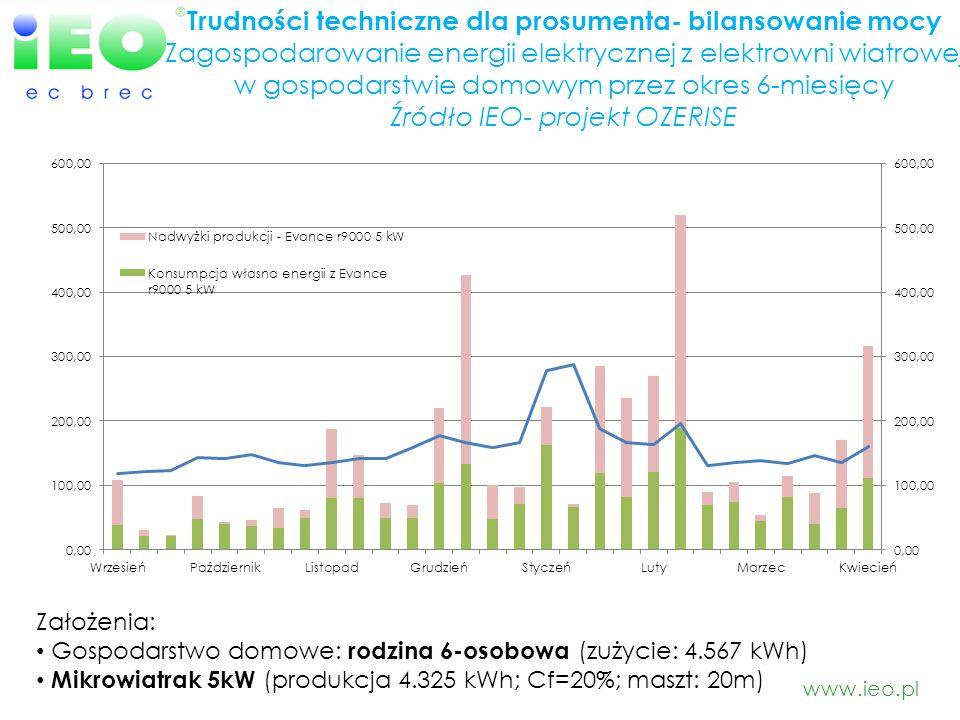 www.ieo.pl Trudności techniczne dla prosumenta- bilansowanie mocy Zagospodarowanie energii elektrycznej z elektrowni wiatrowej w gospodarstwie domowym