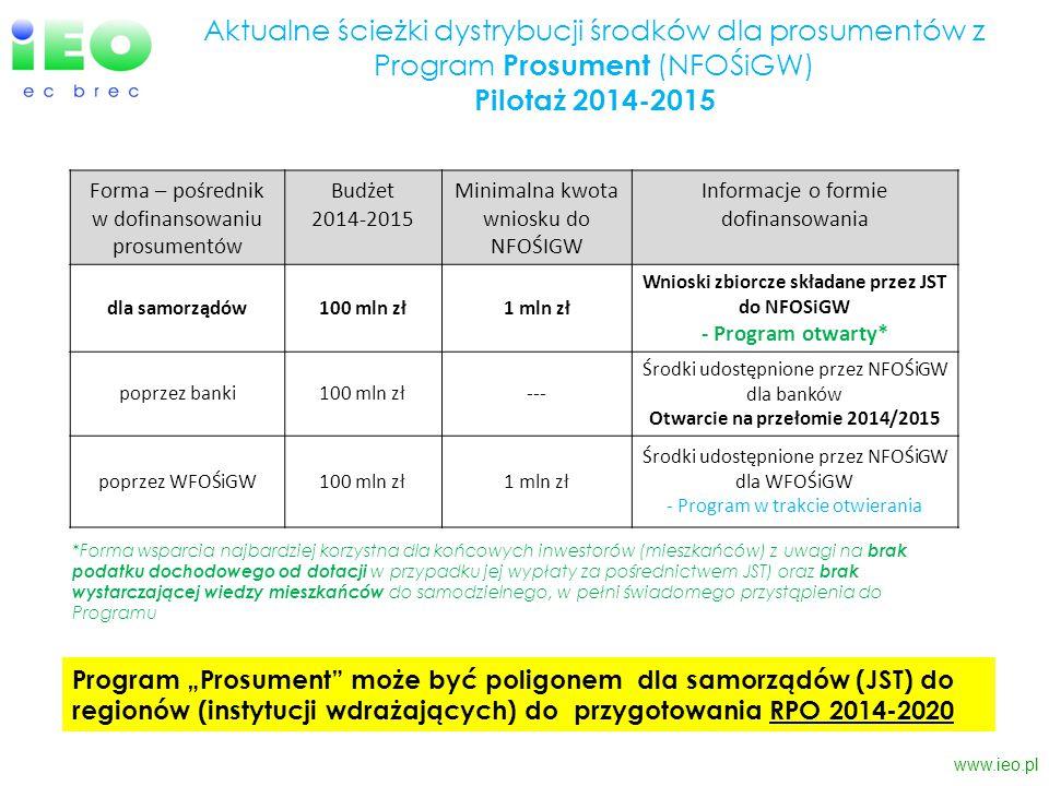 www.ieo.pl Forma – pośrednik w dofinansowaniu prosumentów Budżet 2014-2015 Minimalna kwota wniosku do NFOŚIGW Informacje o formie dofinansowania dla s