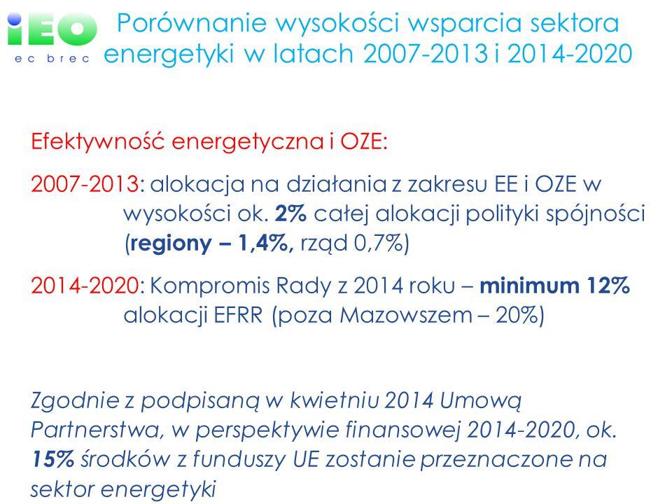 Porównanie wysokości wsparcia sektora energetyki w latach 2007-2013 i 2014-2020 Efektywność energetyczna i OZE: 2007-2013: alokacja na działania z zakresu EE i OZE w wysokości ok.