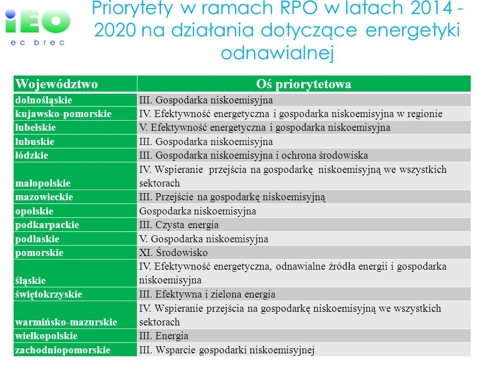 Priorytety w ramach RPO w latach 2014 - 2020 na działania dotyczące energetyki odnawialnej Województwo Oś priorytetowa dolnośląskie III. Gospodarka ni