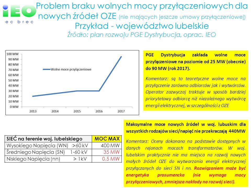 5 Problem braku wolnych mocy przyłączeniowych dla nowych źródeł OZE (nie mających jeszcze umowy przyłączeniowej) Przykład - województwo lubelskie Źródło: plan rozwoju PGE Dystrybucja, oprac.