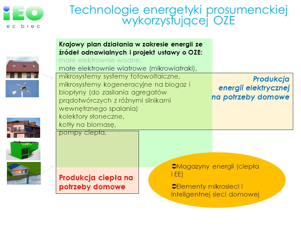 Stan rozwoju technologii mikroinstalacji w Polsce 2012, źródło: badania własne IEO Małe i mikroinstalacje OZE.Średnia moc [kW] Średni koszt jednostkowy [zł/kW] Średni koszt całej instalacji [zł] Szacunkowa ogólna liczba mikroinstalacji 2012 [szt.] Kolektory słoneczne 7,03 20022 400120 000 Małe piece i kotły na biomasę (dedykowane) 20,090018 00090 000 Pompy ciepła 10,02 50025 00010 000 Małe elektrownie wiatrowe (on i off grid) 3,09 00027 0003 000 Systemy fotowoltaiczne (on i off grid) 3.08 00024 000139 Średnia / Razem94 72023 280223 139  zdecydowaną większość (ponad 98%) stanowią instalacje do produkcji ciepła  Prawie ćwierć miliona użytkowników mikroinstalacji OZE  6-7 mld zł inwestycji prywatnych/obywatelskich w ciągu ostatnich 10 lat  Ułamek procenta stanowią instalacje przyłączone do sieci elektroenergetycznej