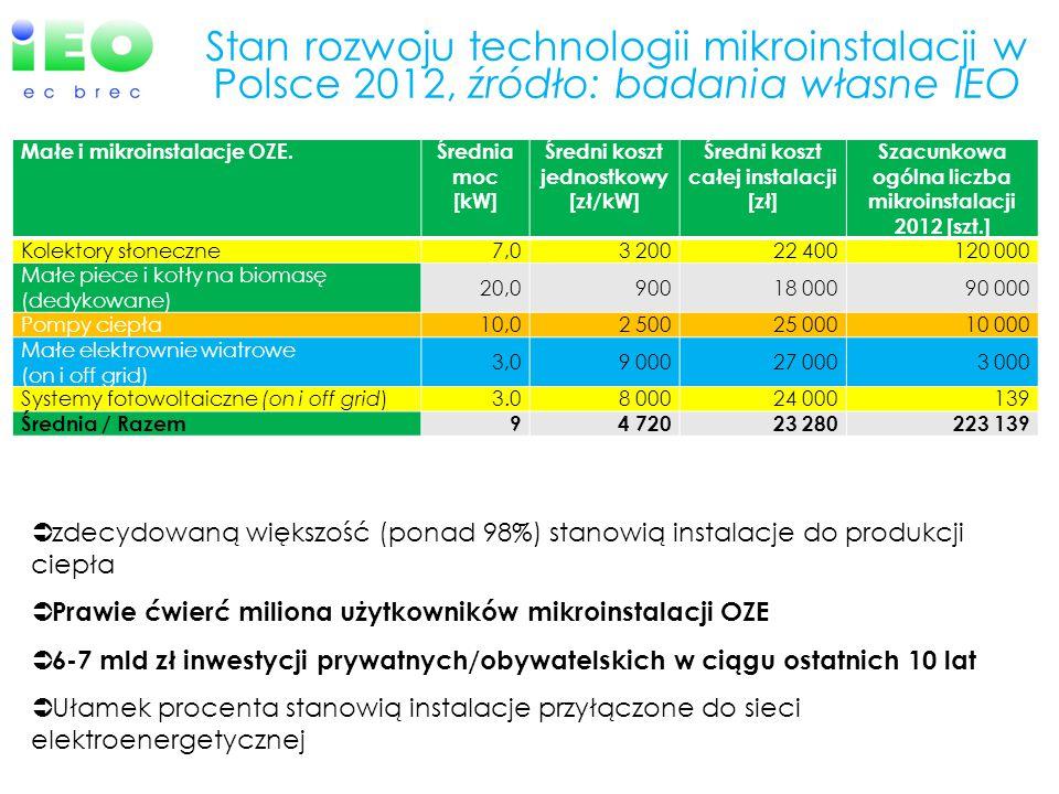 Stan rozwoju technologii mikroinstalacji w Polsce 2012, źródło: badania własne IEO Małe i mikroinstalacje OZE.Średnia moc [kW] Średni koszt jednostkow