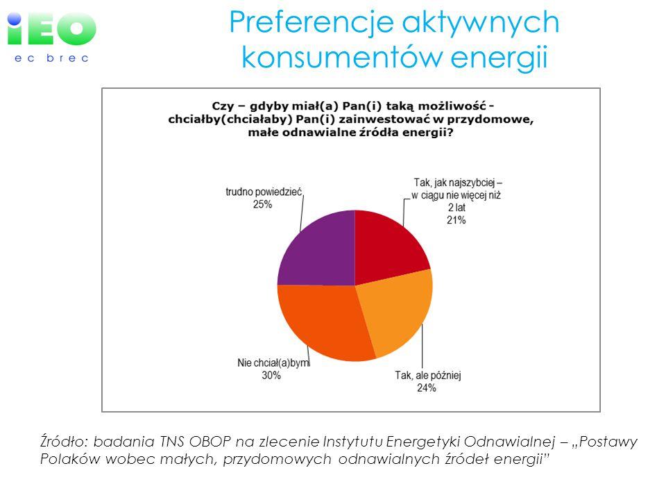 """Preferencje aktywnych konsumentów energii Źródło: badania TNS OBOP na zlecenie Instytutu Energetyki Odnawialnej – """"Postawy Polaków wobec małych, przydomowych odnawialnych źródeł energii"""