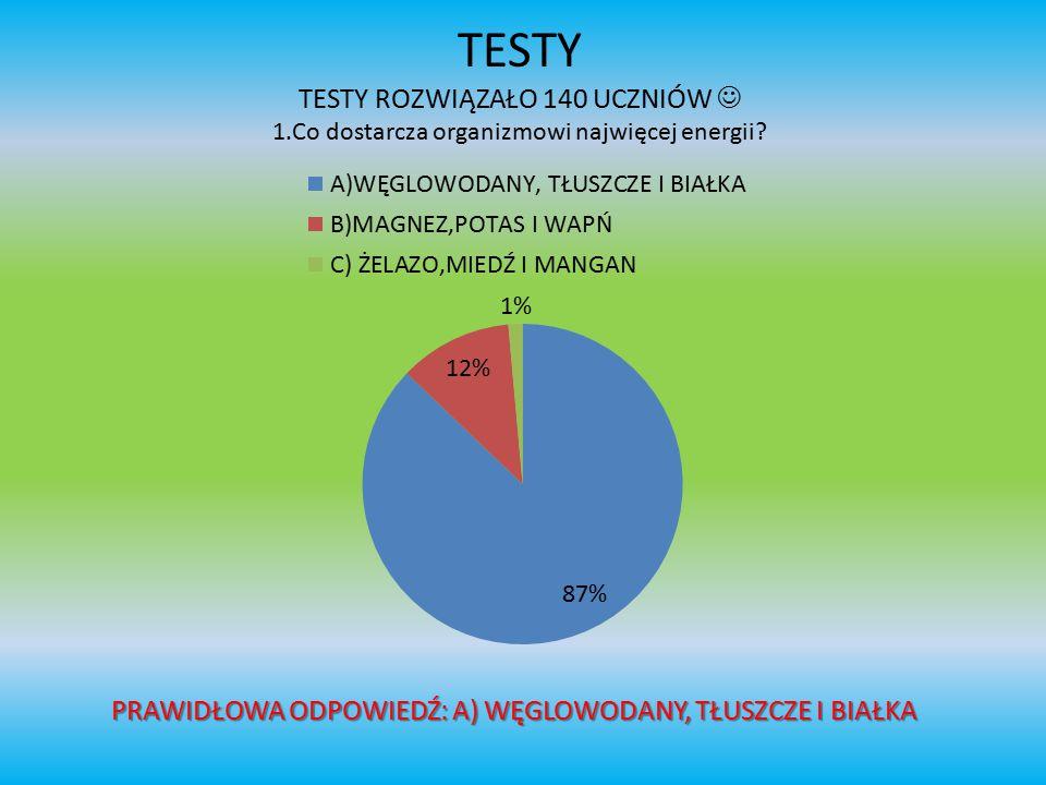 TESTY TESTY ROZWIĄZAŁO 140 UCZNIÓW 1.Co dostarcza organizmowi najwięcej energii? PRAWIDŁOWA ODPOWIEDŹ: A) WĘGLOWODANY, TŁUSZCZE I BIAŁKA