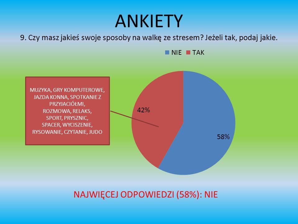 ANKIETY 9. Czy masz jakieś swoje sposoby na walkę ze stresem? Jeżeli tak, podaj jakie. NAJWIĘCEJ ODPOWIEDZI (58%): NIE MUZYKA, GRY KOMPUTEROWE, JAZDA