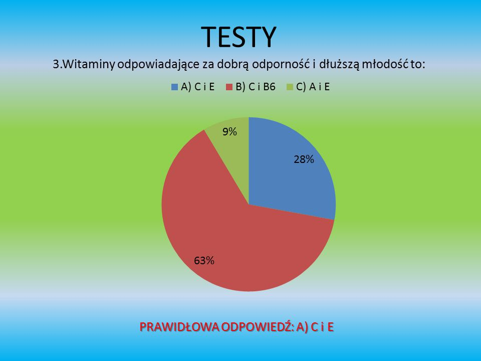 TESTY 3.Witaminy odpowiadające za dobrą odporność i dłuższą młodość to: PRAWIDŁOWA ODPOWIEDŹ: A) C i E