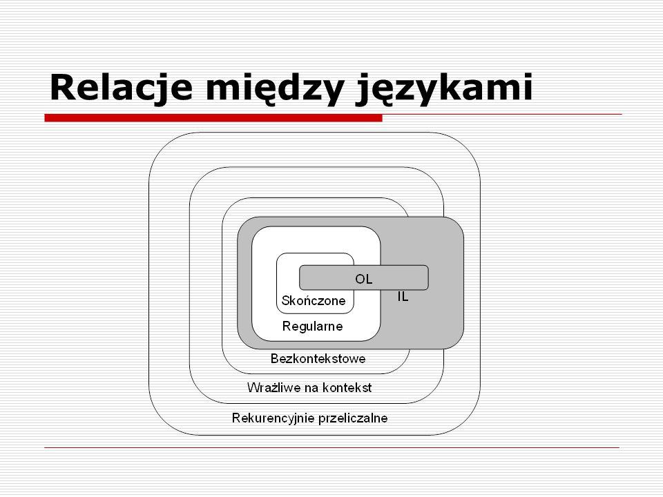 L-systemy jak to działa:  Przepisywanie zaczynamy od pojedynczego modułu zwanego aksjomatem,  W trakcie symulacji korzystamy z reguł przepisania, które w najprostszym przypadku mają postać: Poprzednik  Następnik  Przepisanie polega znalezieniu reguły gdzie poprzednik pasuje do modułu matki i zastąpieniu tego modułu sekwencją z następnika.