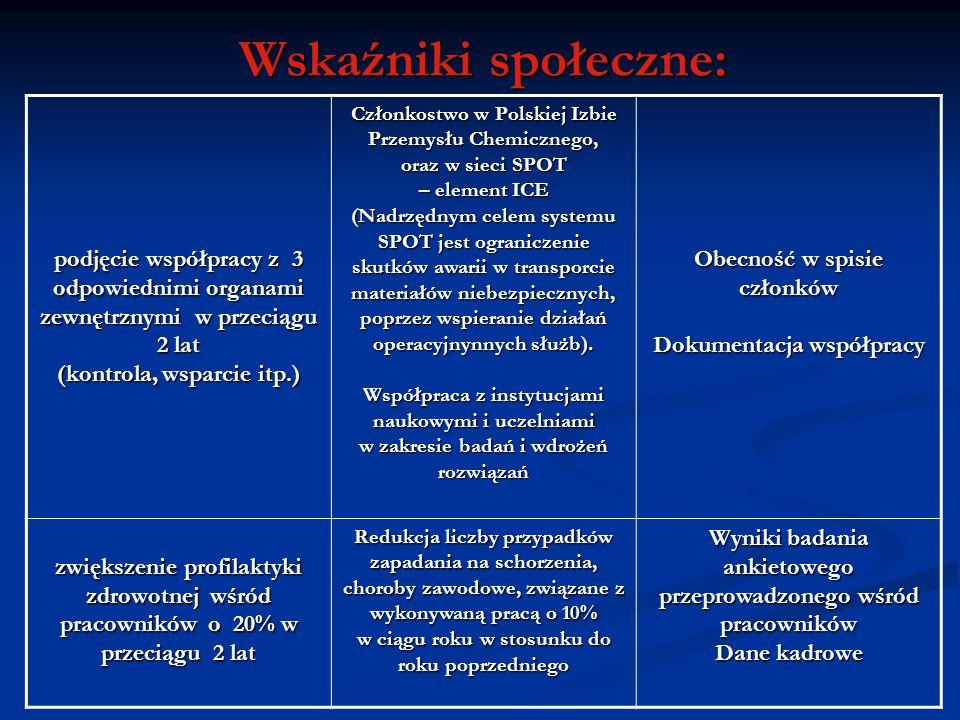 Wskaźniki społeczne: podjęcie współpracy z 3 odpowiednimi organami zewnętrznymi w przeciągu 2 lat (kontrola, wsparcie itp.) Członkostwo w Polskiej Izb