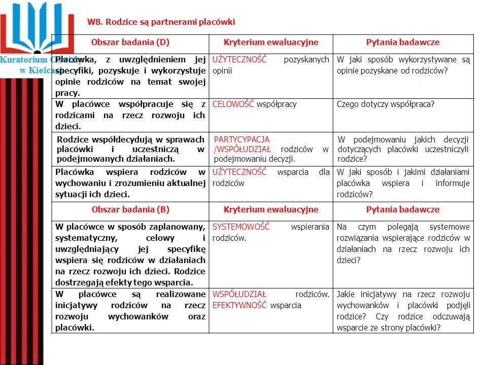 W8. Rodzice są partnerami placówki Obszar badania (D)Kryterium ewaluacyjnePytania badawcze Placówka, z uwzględnieniem jej specyfiki, pozyskuje i wykor
