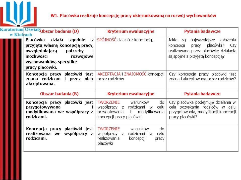 W1. Placówka realizuje koncepcję pracy ukierunkowaną na rozwój wychowanków Obszar badania (D)Kryterium ewaluacyjnePytania badawcze Placówka działa zgo