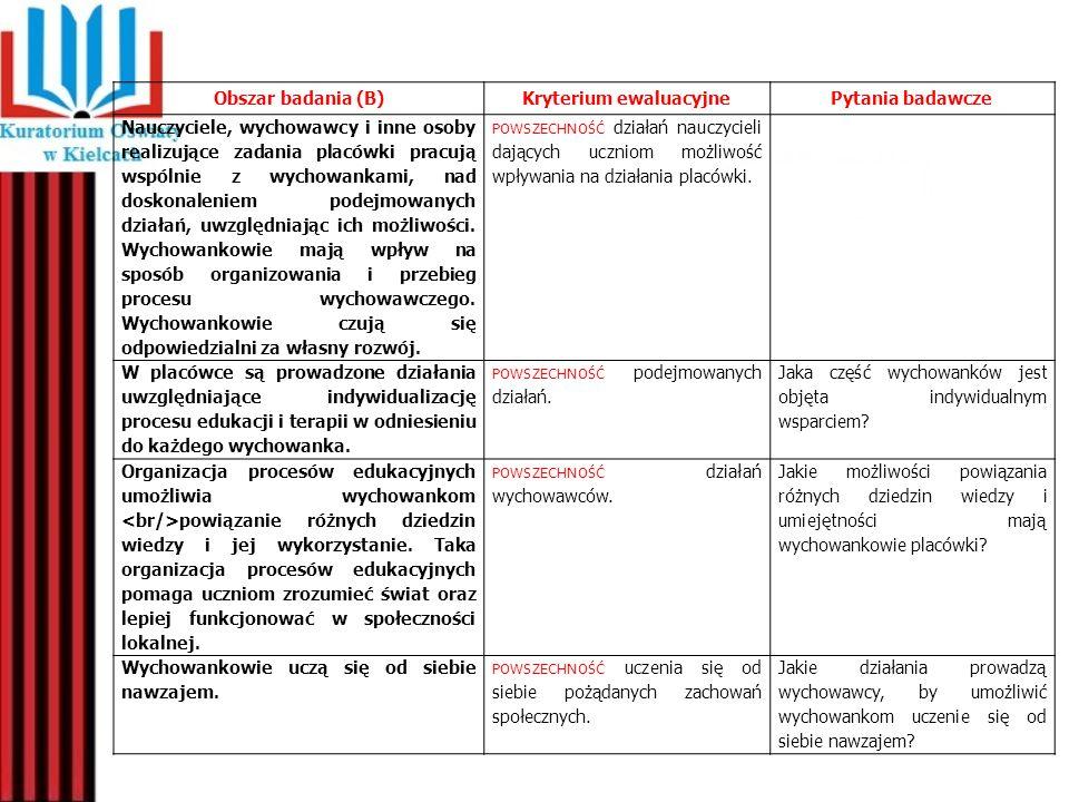 Obszar badania (B)Kryterium ewaluacyjnePytania badawcze Nauczyciele, wychowawcy i inne osoby realizujące zadania placówki pracują wspólnie z wychowank
