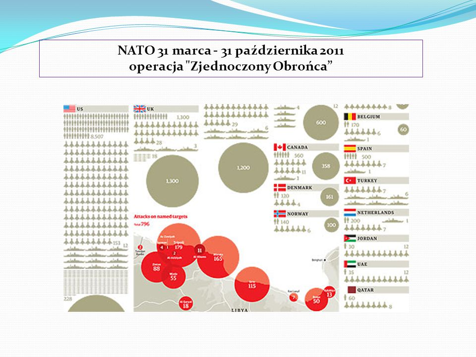NATO 31 marca - 31 października 2011 operacja