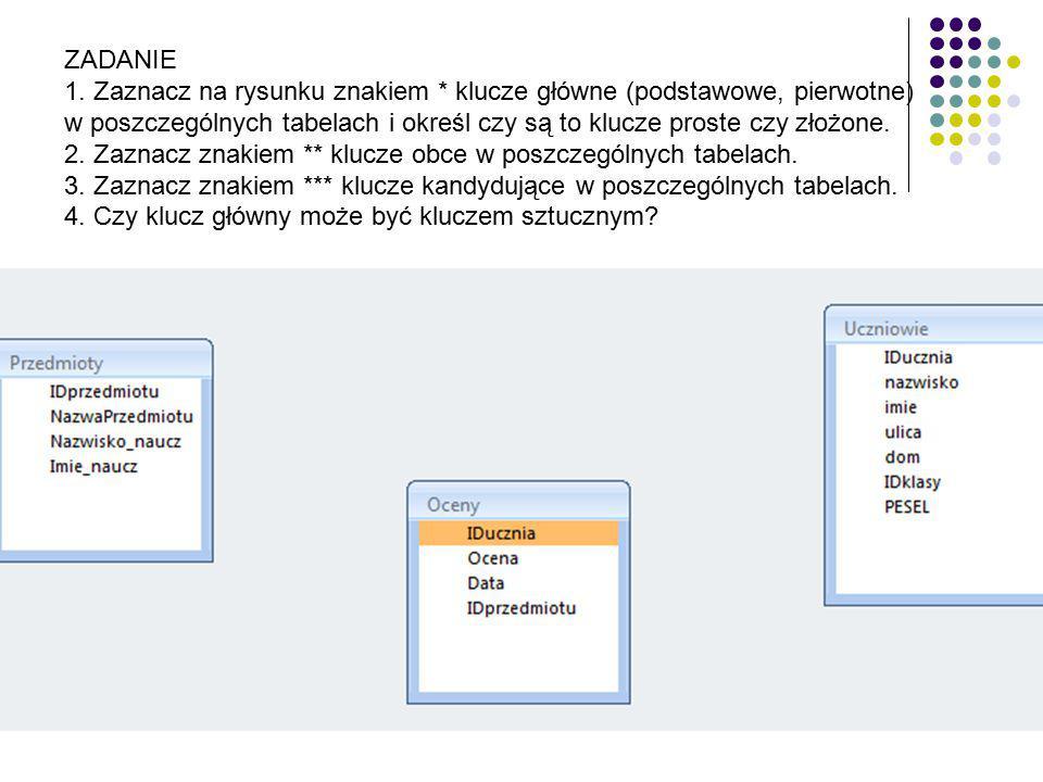 ZADANIE 1. Zaznacz na rysunku znakiem * klucze główne (podstawowe, pierwotne) w poszczególnych tabelach i określ czy są to klucze proste czy złożone.