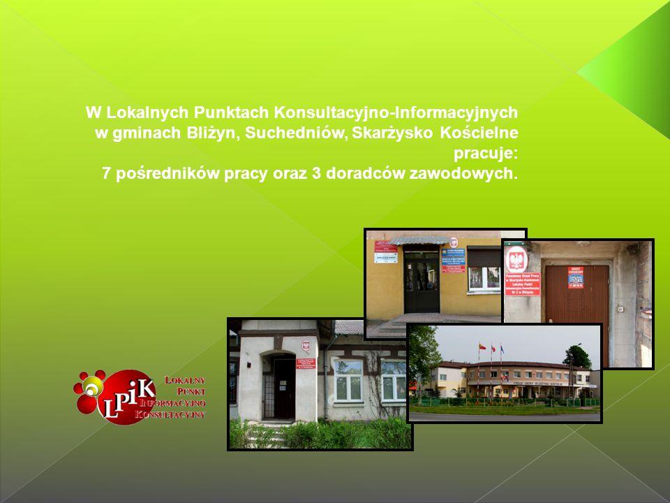 W Lokalnych Punktach Konsultacyjno-Informacyjnych w gminach Bliżyn, Suchedniów, Skarżysko Kościelne pracuje: 7 pośredników pracy oraz 3 doradców zawod