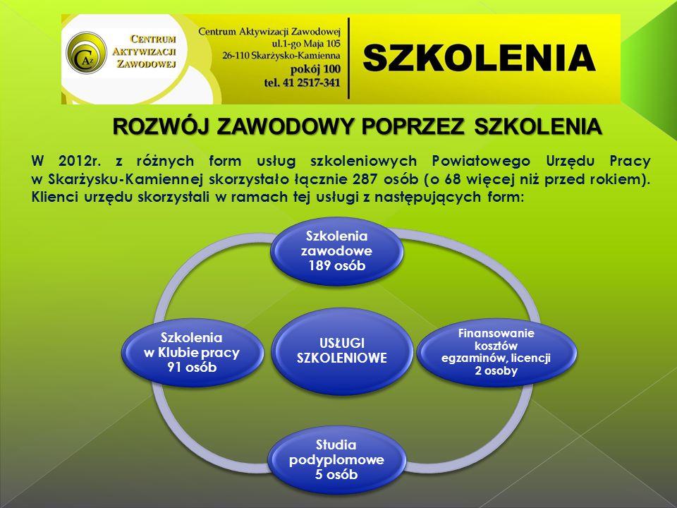 W 2012r. z różnych form usług szkoleniowych Powiatowego Urzędu Pracy w Skarżysku-Kamiennej skorzystało łącznie 287 osób (o 68 więcej niż przed rokiem)