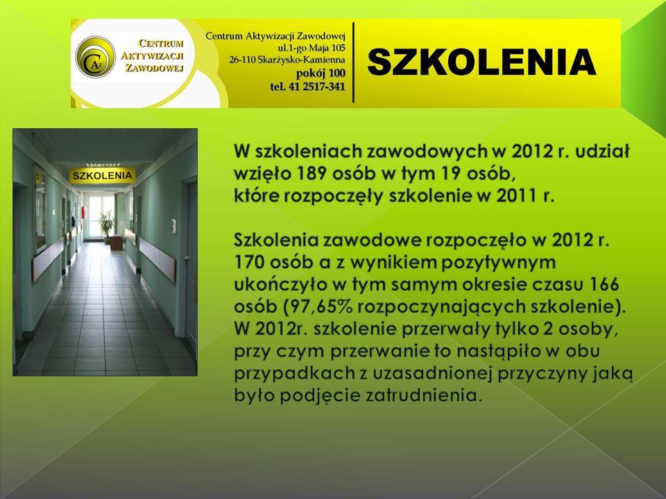 """18-24.10.2010 r.""""Wspomaganie drogi każdego obywatela do edukacji, zawodu, pracy i kariery ."""