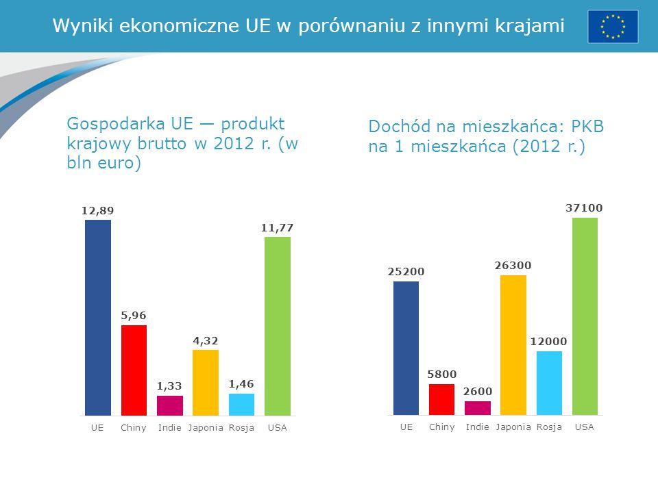 Wyniki ekonomiczne UE w porównaniu z innymi krajami Gospodarka UE — produkt krajowy brutto w 2012 r. (w bln euro) Dochód na mieszkańca: PKB na 1 miesz