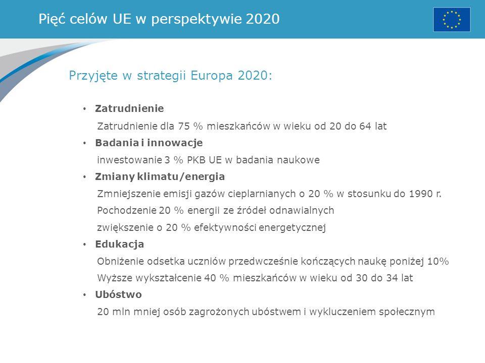 Pięć celów UE w perspektywie 2020 Przyjęte w strategii Europa 2020: Zatrudnienie Zatrudnienie dla 75 % mieszkańców w wieku od 20 do 64 lat Badania i i