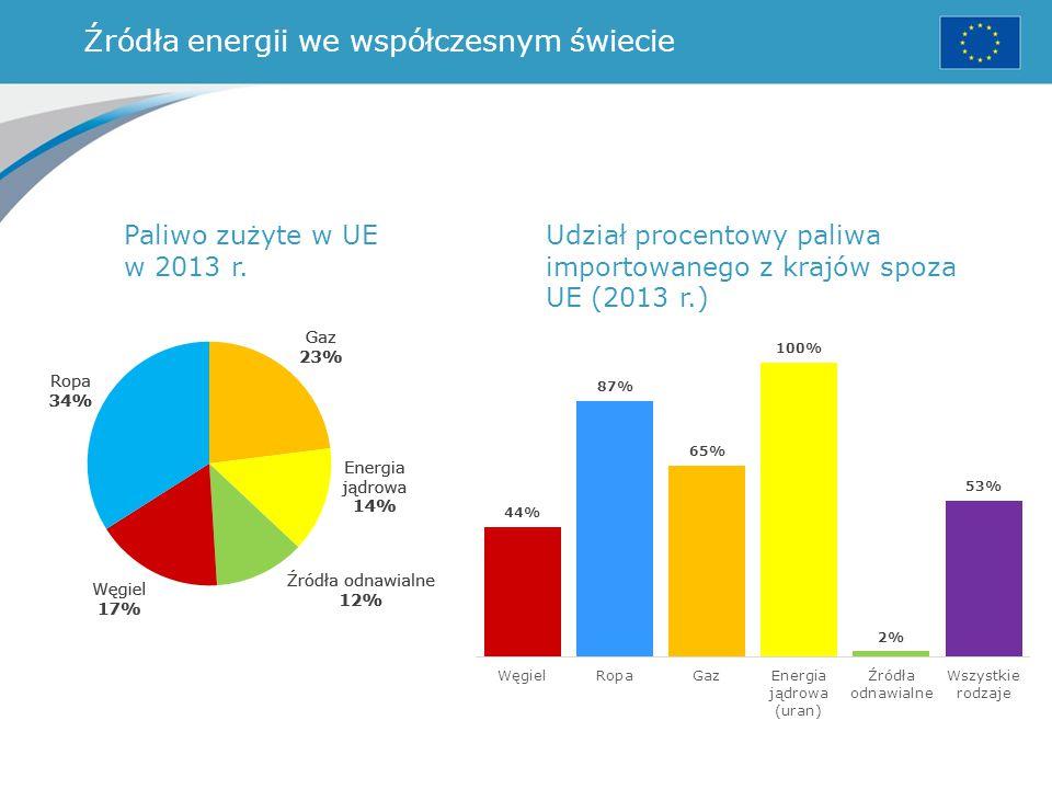 Źródła energii we współczesnym świecie Paliwo zużyte w UE w 2013 r. Udział procentowy paliwa importowanego z krajów spoza UE (2013 r.)
