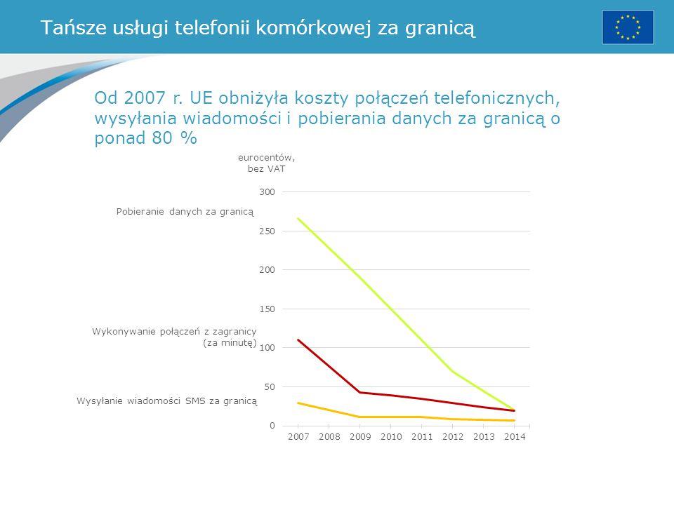 Tańsze usługi telefonii komórkowej za granicą Od 2007 r. UE obniżyła koszty połączeń telefonicznych, wysyłania wiadomości i pobierania danych za grani