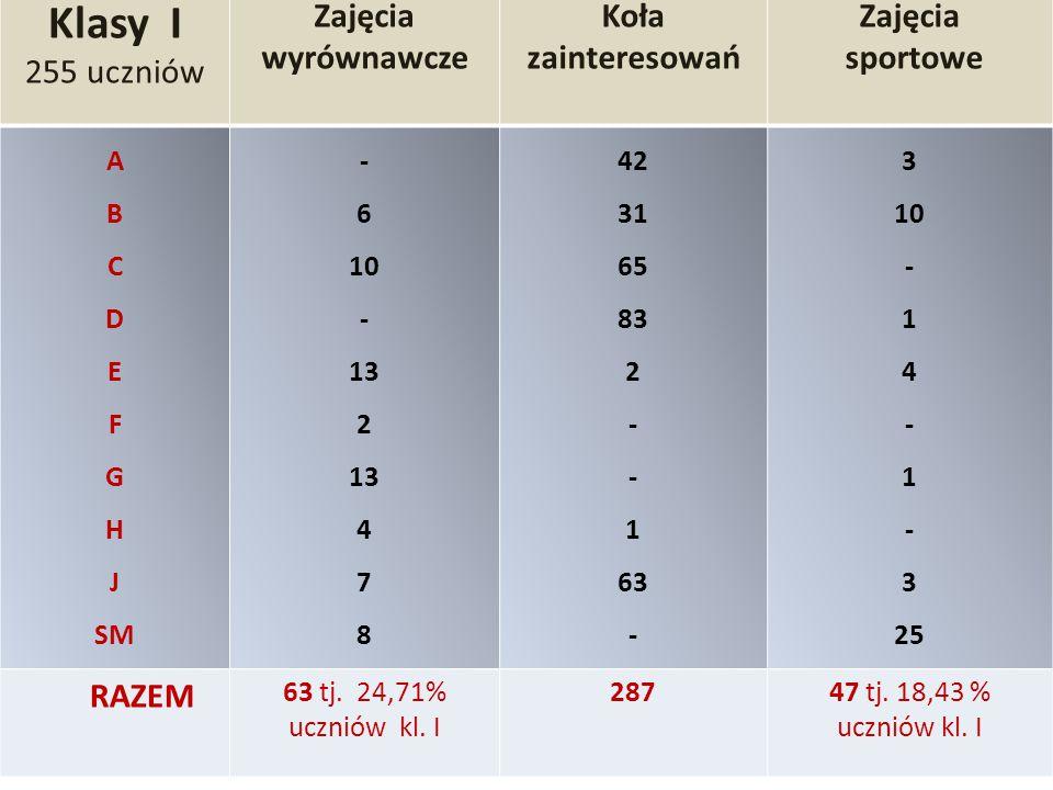 Udział uczniów Gimnazjum nr 4 w zajęciach pozalekcyjnych w I półroczu r.szk.2014/2015