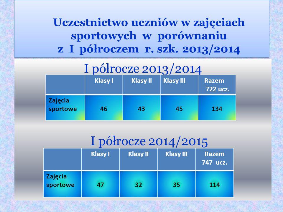 Uczestnictwo uczniów w kołach zainteresowań i w zajęciach wyrównawczych w porównaniu z I półroczem roku szk. 2013/2014 I półrocze 2013/2014 Klasy I 24
