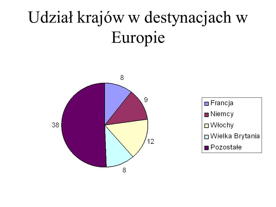 Udział krajów w destynacjach w Europie