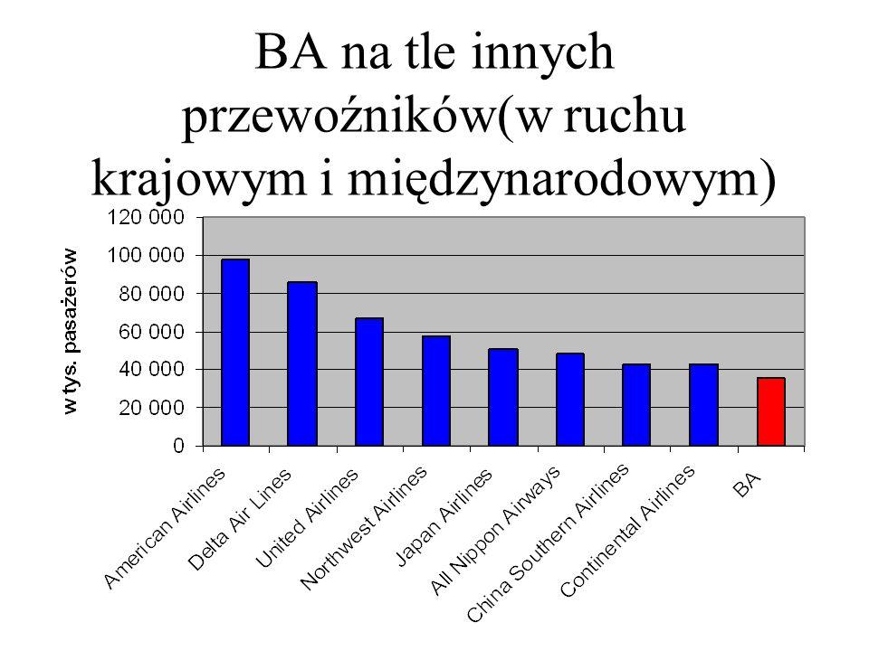 BA na tle innych przewoźników(w ruchu krajowym i międzynarodowym)